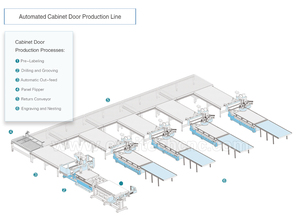 Automated Cabinet Door Production Line